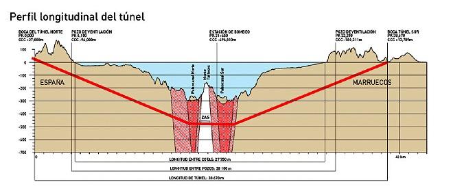 تصميم للربط القاري في مضيق جبل طارق